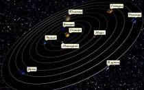 Почему все планеты вращаются в одной плоскости?