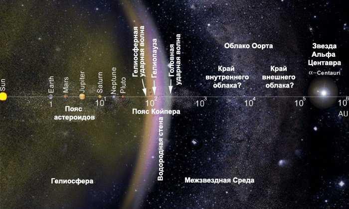 Альфа Центавра в космосе