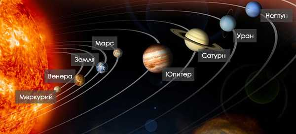 Солнечная система с планетами по очередности