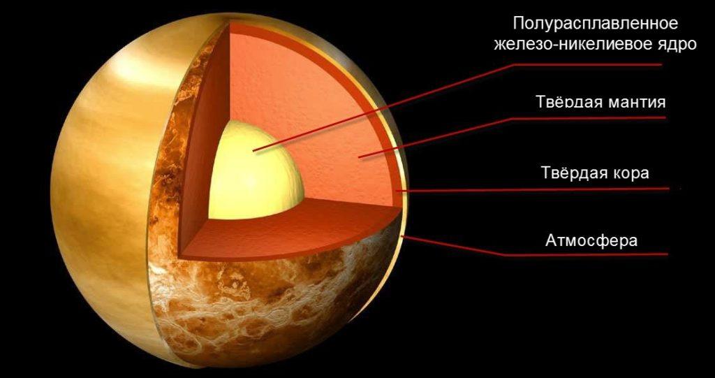 Венера строение планеты