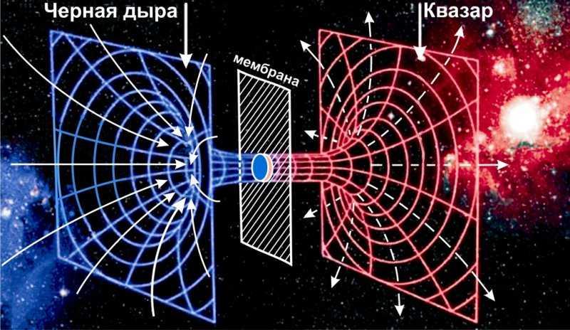 Черная дыра - структура
