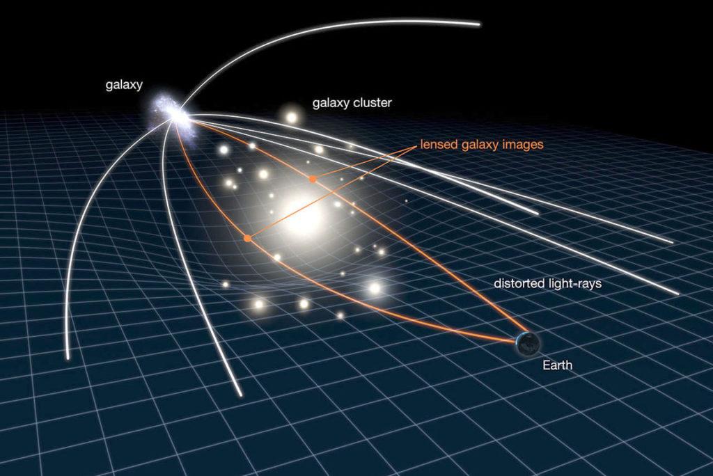 Гравитационное линзирование