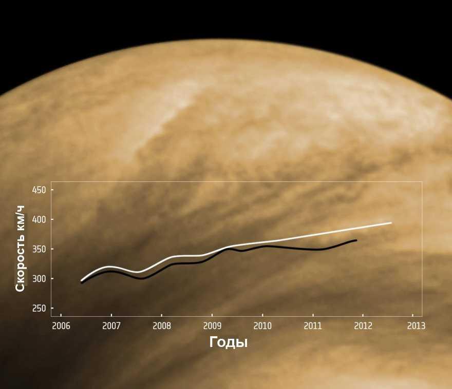 Скорость ветров на Венере