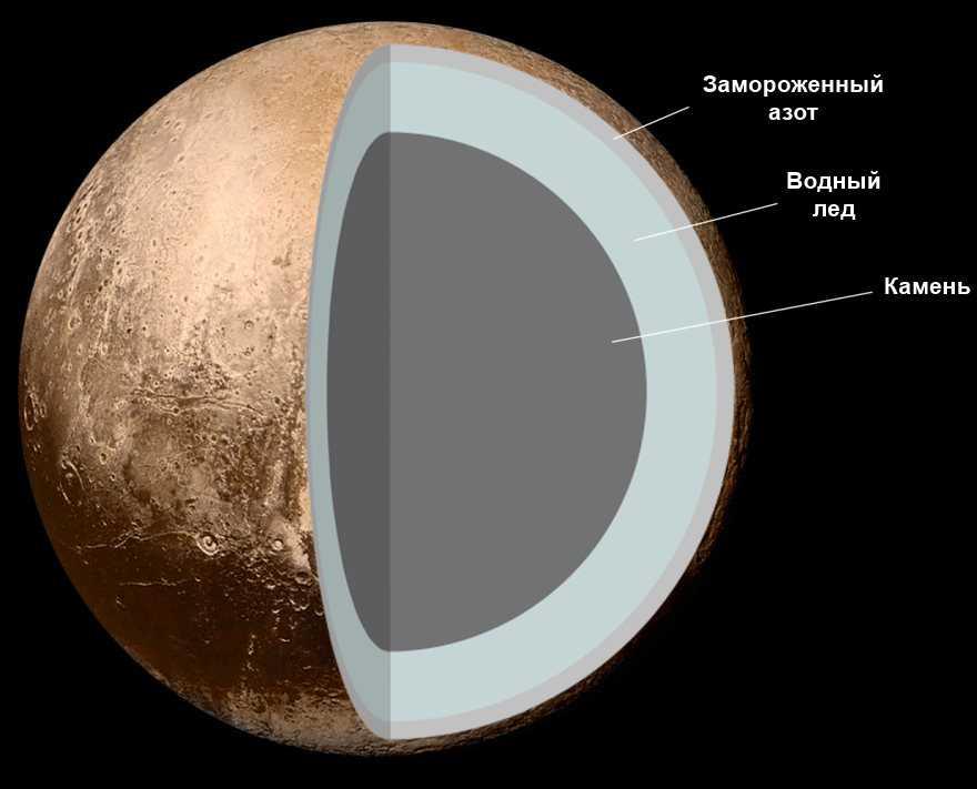 Структура Плутона