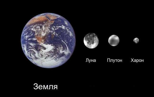 Земля, Луна, Плутон, Харон