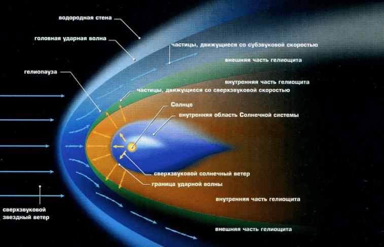 Границы Солнечной системы