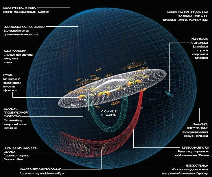 Строение нашей галактики
