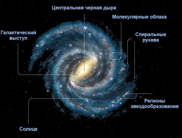 Млечный путь сверху