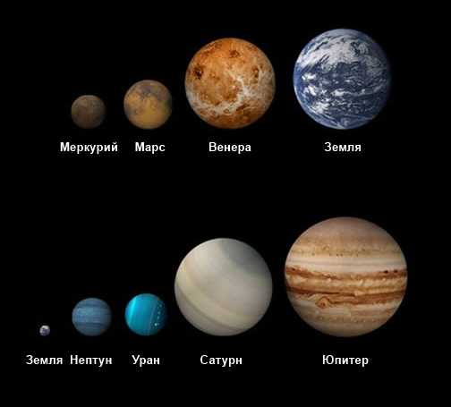 Размер планет нашей системы