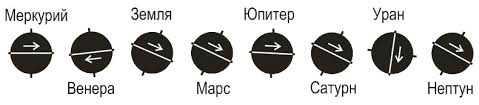 Направление вращения планет