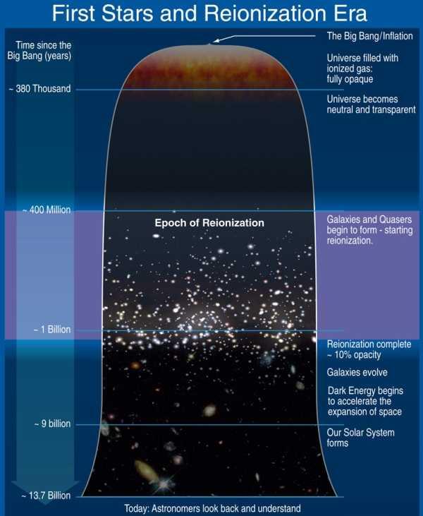 Реионизация Вселенной