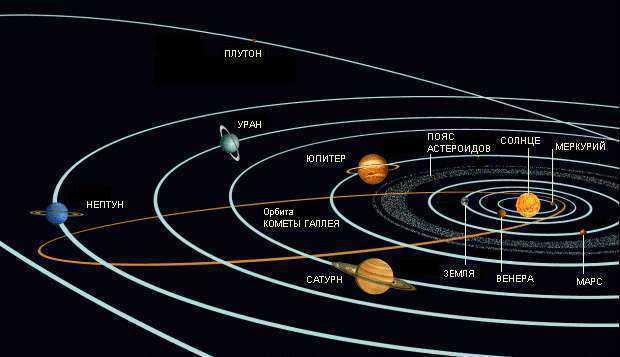 Очередность и траектории планет солнечной системы