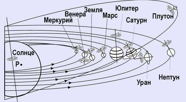 Орбиты планет Солнечной системы