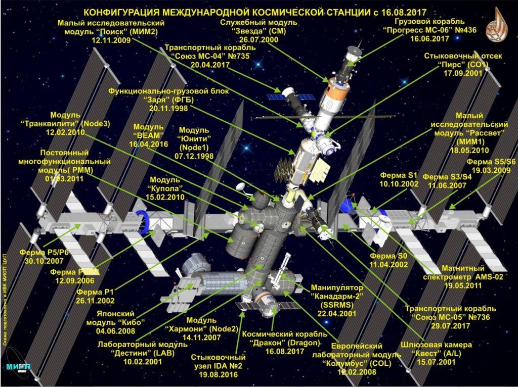 Схема МКС