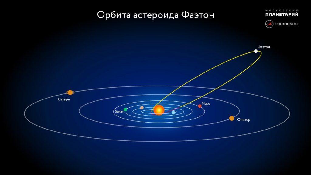 Орбита астероида Фаэтон 3200 от РОСКОСМОСА