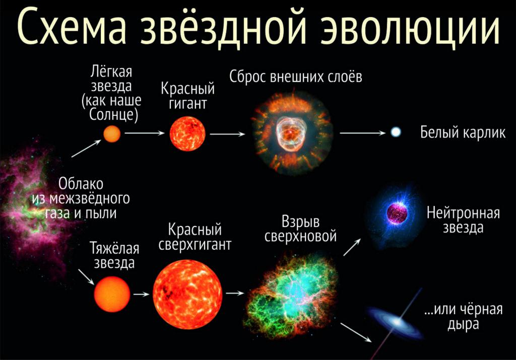 Жизненный цикл нейтронной звезды