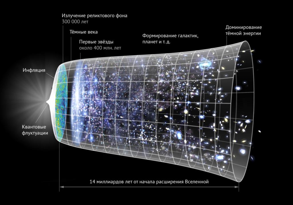 Вселенная расширяется