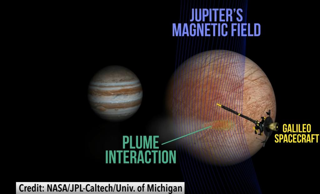 Магнитные поля Юпитера