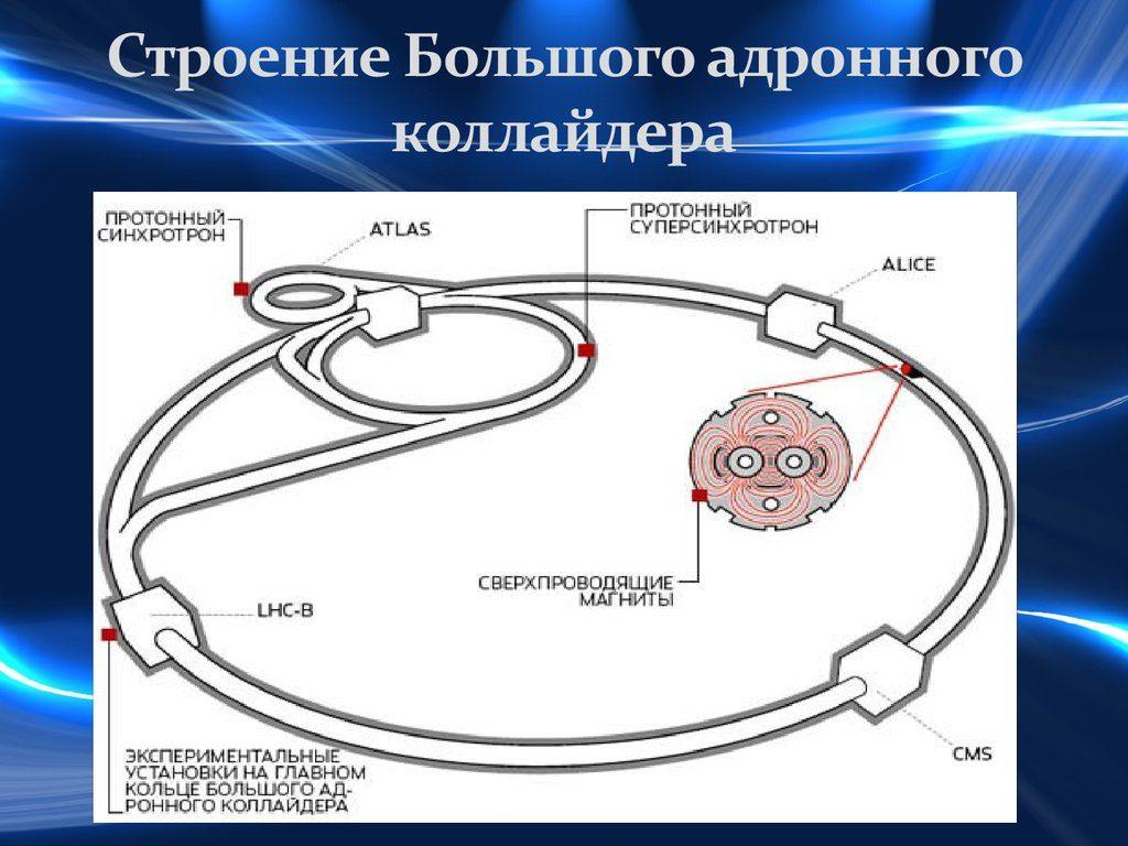 Строение большого адронного коллайдера